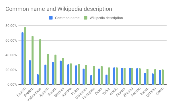 Content coverage in % for different languages